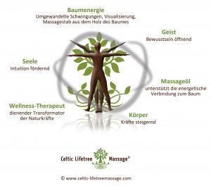 Celtic Lifetree Massage - Massage-Bild-Zusammenfassung-jpg